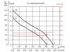 Канальный шумоизолированный энергоэффективный вентилятор SOLER&PALAU TD-250/100 SILENT