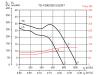 Канальный шумоизолированный энергоэффективный вентилятор SOLER&PALAU TD-1000/200 SILENT