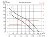 Канальный шумоизолированный энергоэффективный вентилятор SOLER&PALAU TD-350/125 SILENT